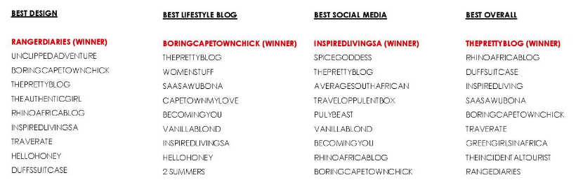 SA Travel Blog Award Nominations 2016